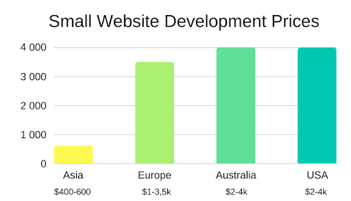 Here you can see the cost of developing a small website with simple functionality