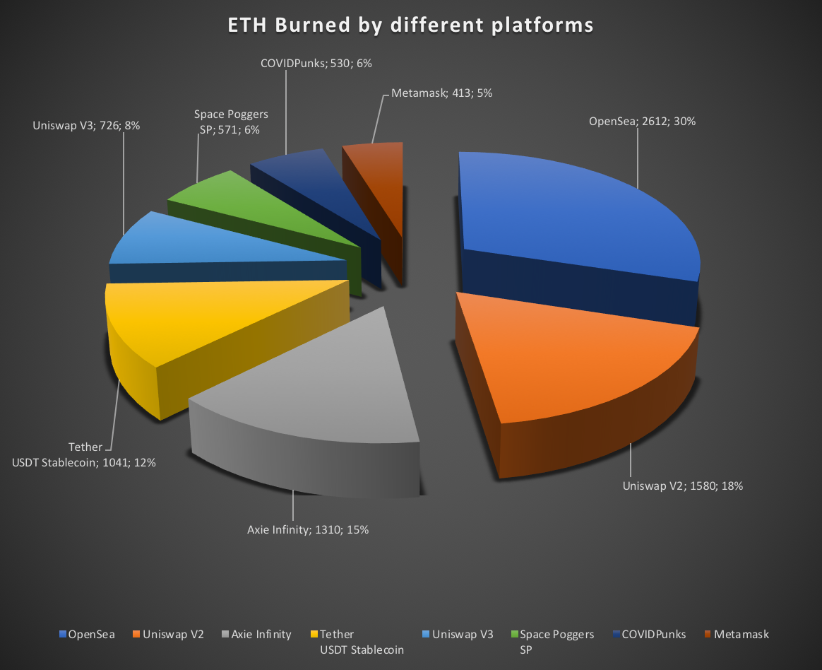 Ether (ETH) Outlook